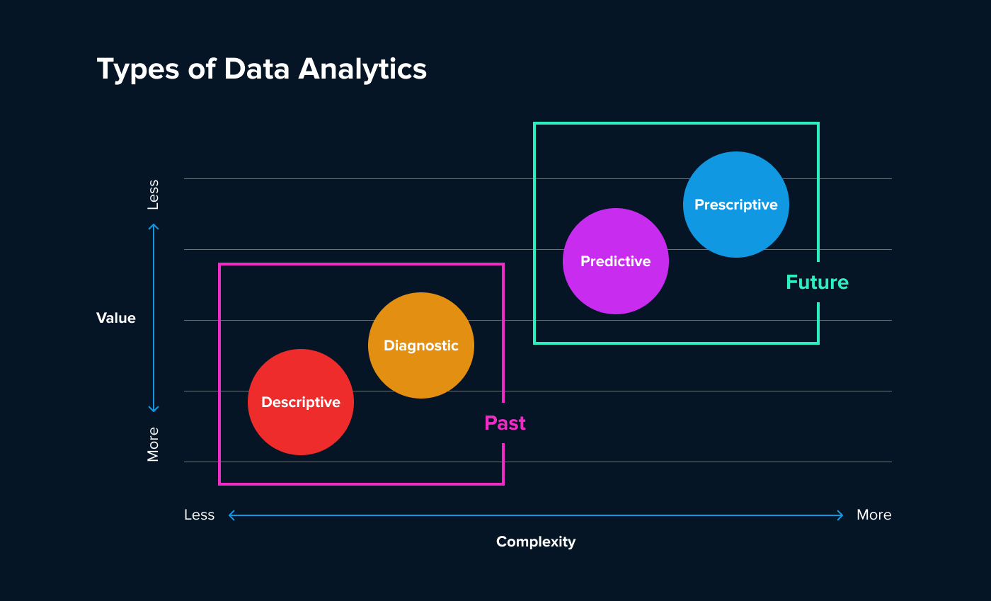 Four types of data analytics help businesses improve decision-making and solve particular problems